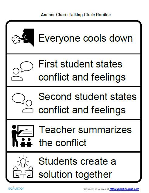 Talking Circle Anchor Chart