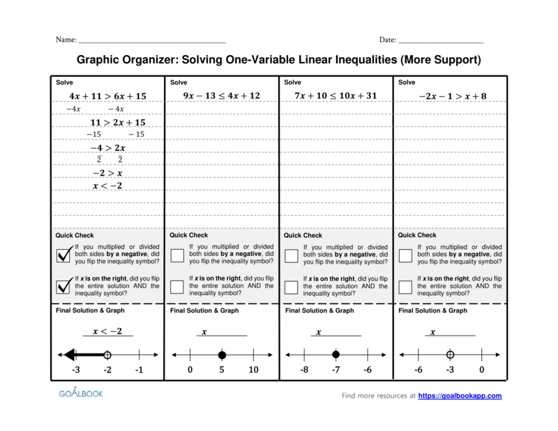 Math Graphic Organizers | UDL Strategies - Goalbook Toolkit
